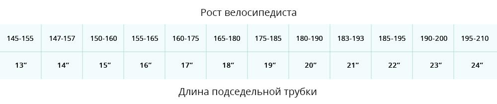 Рост велосипедиста / Длина подседельной трубки