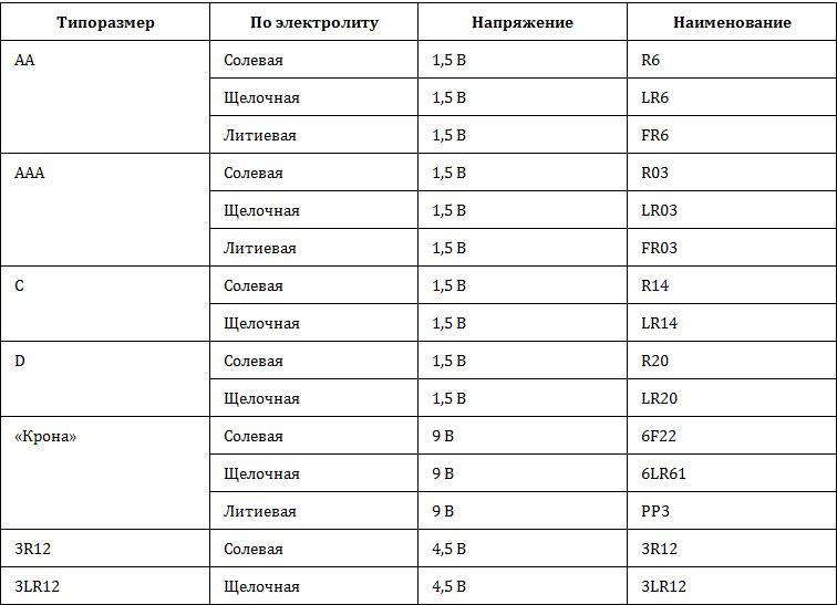 Таблица - наименования батареек