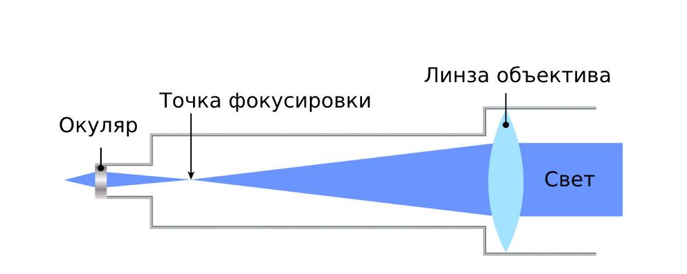Устройство рефрактора