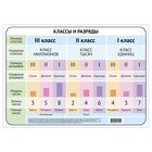 """Training poster """"the table of classes and grades."""" A3"""