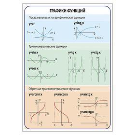 Обучающий плакат 'Графики функций' А2 Ош