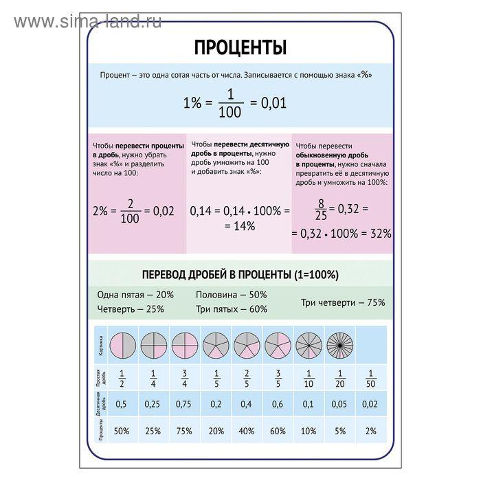 """Обучающий плакат """"Проценты""""А4"""