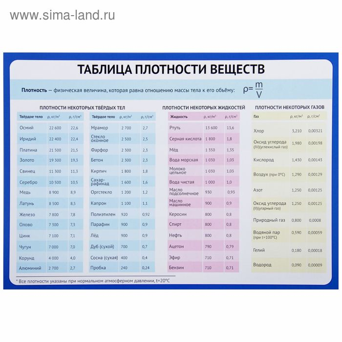 """Обучающий плакат """"Плотность веществ"""" А4"""
