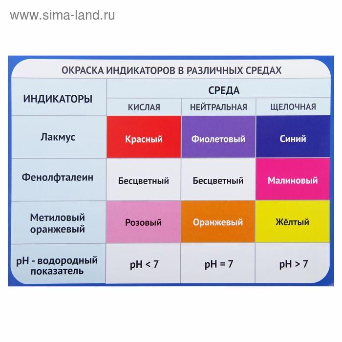 """Обучающий плакат """"Окраска индикаторов"""" А4"""