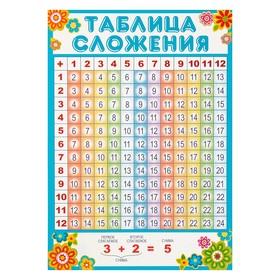 """Плакат """"Таблица сложения"""" А4"""
