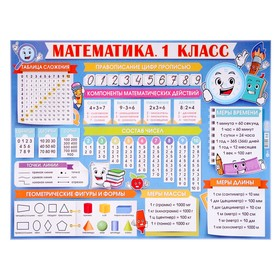 """Плакат """"Математика. 1 класс"""" А2"""