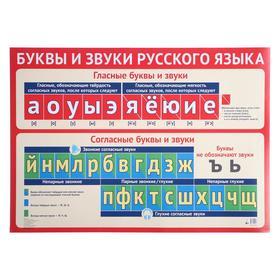 "Плакат ""Буквы и звуки русского языка"" А2"