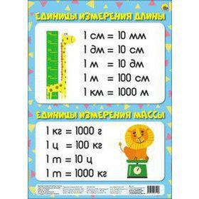Плакат. Единицы измерения длины и массы, А4