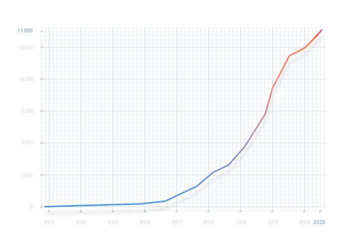 График количества сотрудников