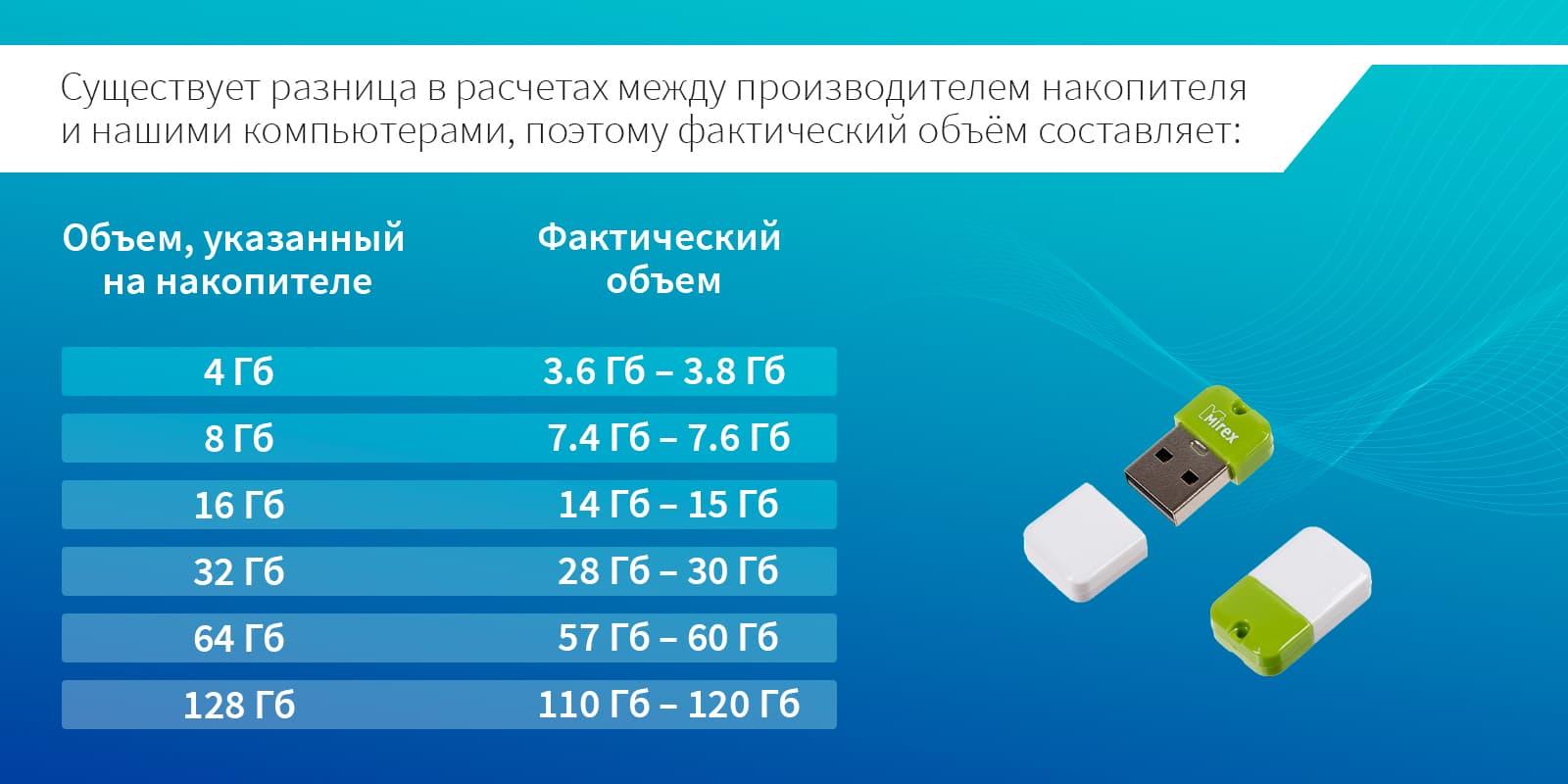 Объём данных